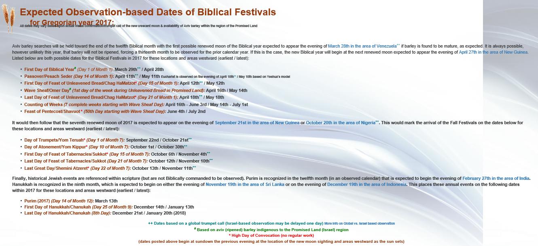 Biblical Festivals 2017